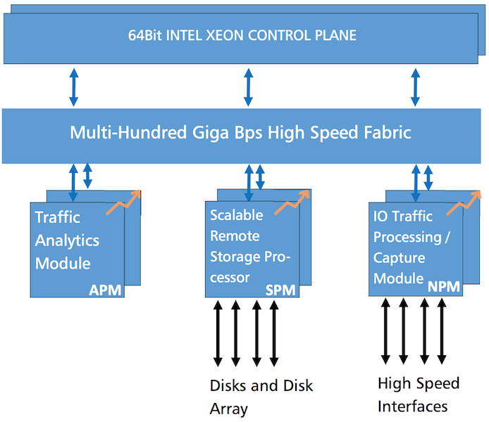 Elastic Network Visibility Architecture provides flexibility and scalability from 10Gbps to 100Gbps